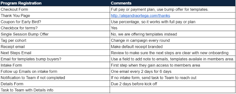 Ontraport support- example of process summary